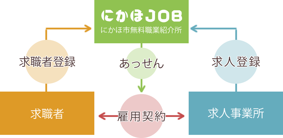 にかほ市無料職業紹介所